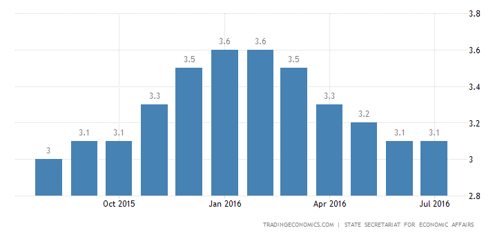 Swiss Jobless Rate Steady at 3.1% in July