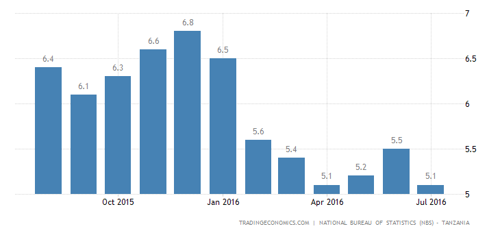 Tanzania Inflation Rate Eases to 5.1% in June