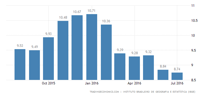 Brazil Inflation Rate Edges Down to 8.7% in July