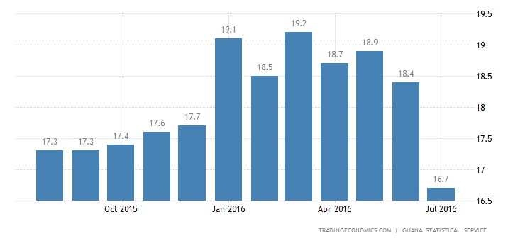Ghana Inflation Rate Eases to 16-Month Low in July