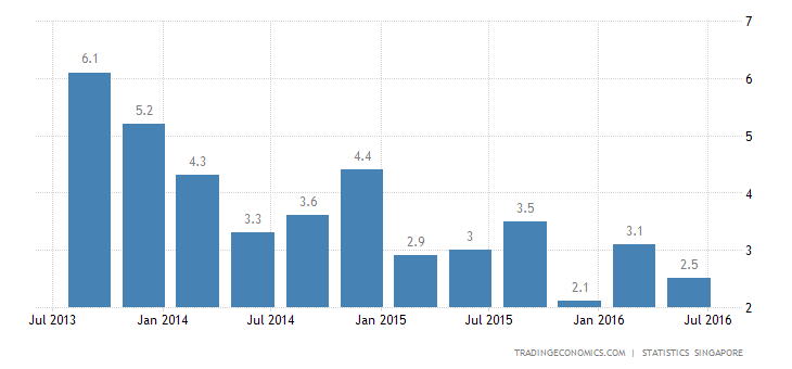 Singapore GDP Growth Revised Down to 2.1% YoY in Q2