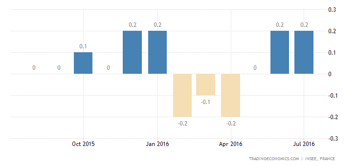 France CPI Confirmed at 0.2% YoY in July