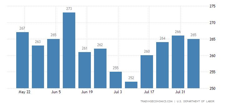 US Jobless Claims Below 300K for Longest Streak Since 1970