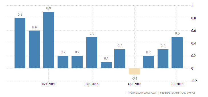 German Inflation Rate Confirmed at 0.4% in July
