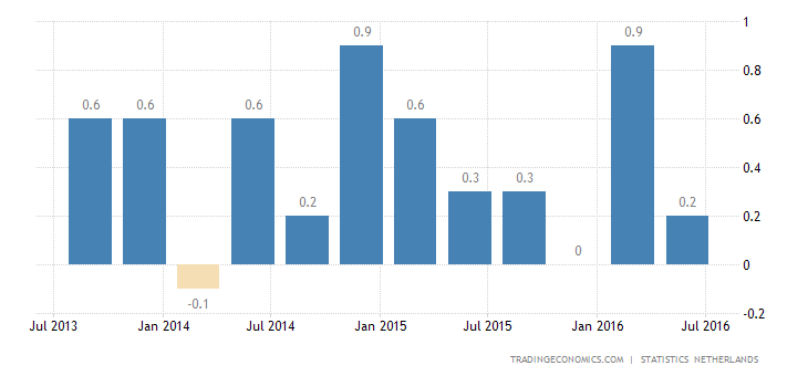 Dutch GDP Expands 0.6% in Q2