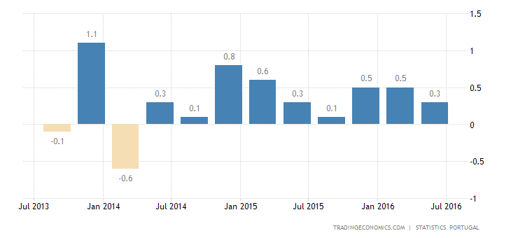 Portugal GDP Growth Steady at 0.2% in Q2