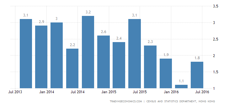 Hong Kong Economy Expands 1.7% YoY in Q2