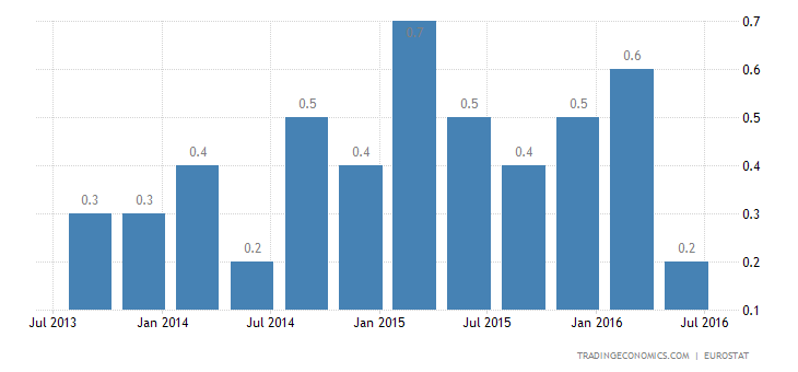 Eurozone GDP Growth Confirmed at 0.3% in Q2