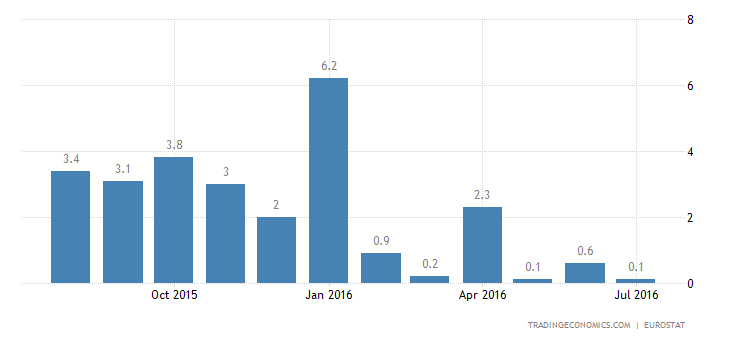 Eurozone Industrial Output Grows 0.4% YoY in June