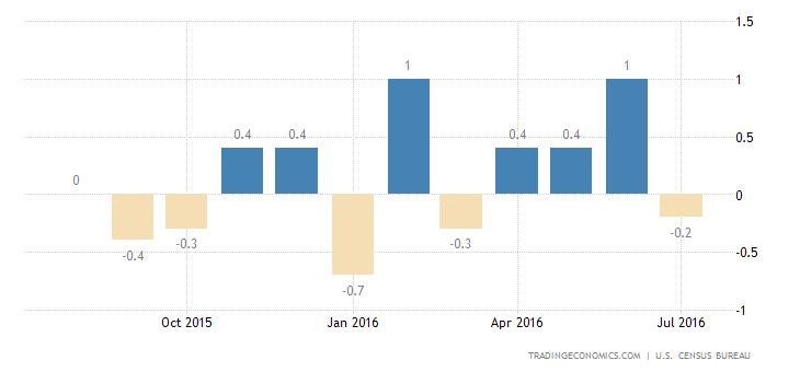 US Retail Sales Unchanged in July