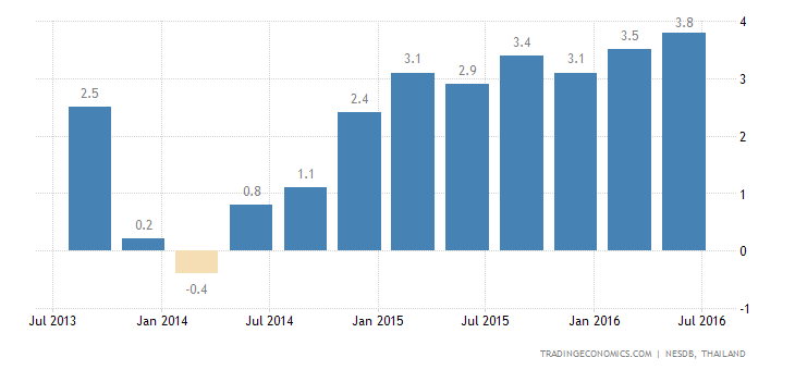 Thailand GDP Growth Strongest in Over 3 Years