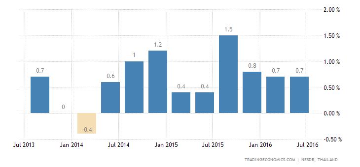 Thailand Economy Expands 0.8% QoQ in Q2