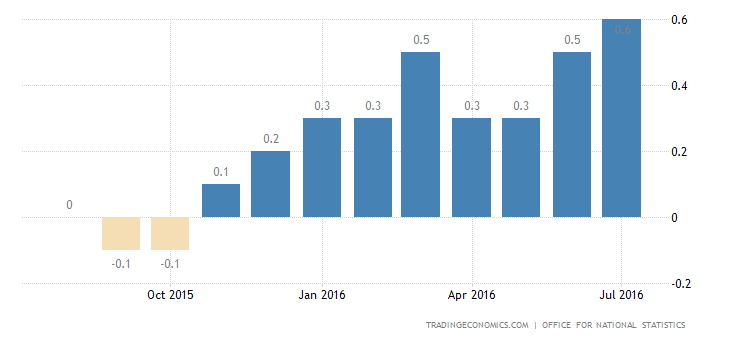 UK Inflation Rate at 20-Month High of 0.6%