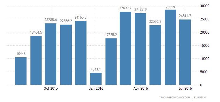 Eurozone Trade Surplus at 11-Month High