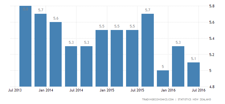 New Zealand Unemployment Rate Down to 5.1% in Q2