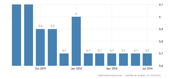 Australia Jobless Rate Down to 5.7% in July