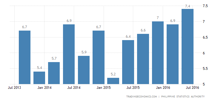 Philippines GDP Growth Strongest in 3 Years