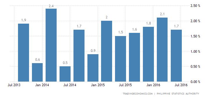 Philippines Economy Grows 1.8% QoQ in Q2