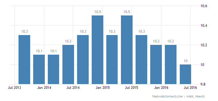 France Jobless Rate Lowest Since Q3 2012