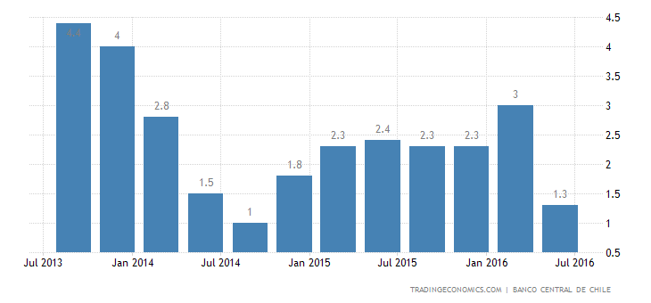 Chile Annual GDP Growth Slows to Nearly 2-Year Low in Q2