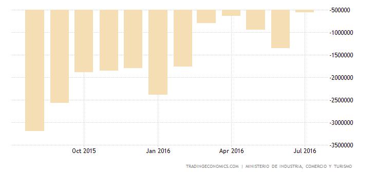 Spain Trade Gap Narrows 34% YoY in June