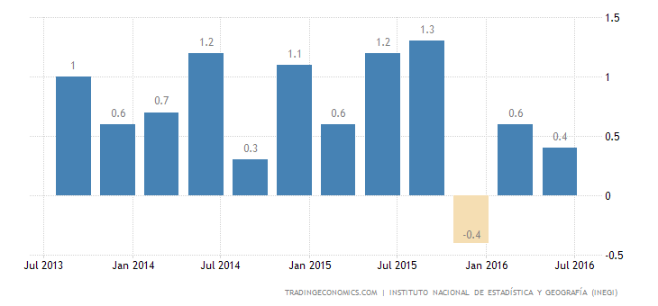 Mexico GDP Shrinks Less than Expected in Q2