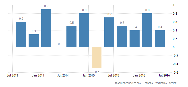 German GDP Growth Confirmed at 0.4% in Q2