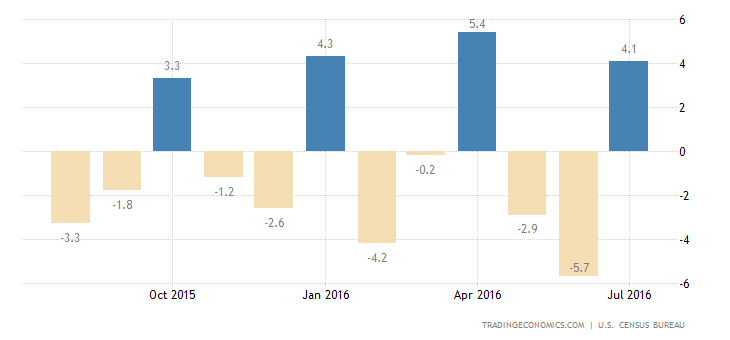 US Durable Goods Orders Jump 4.4% in July