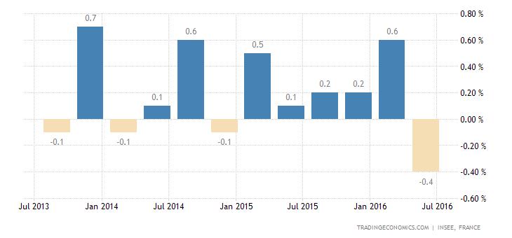 French Economy Stalls in Q2