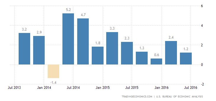 US GDP Growth Revised Down to 1.1% in Q2