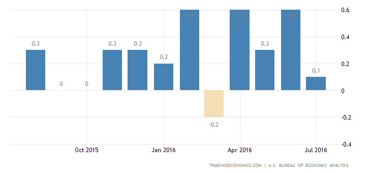 US Personal Spending Rises 0.3% in July