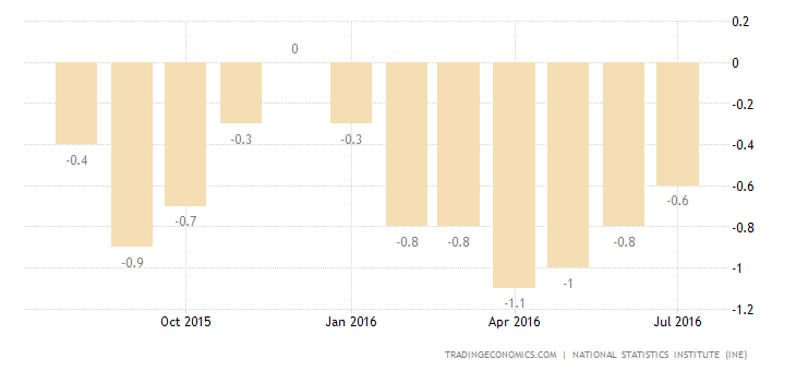 Spain Deflation Slows to 0.1% in August