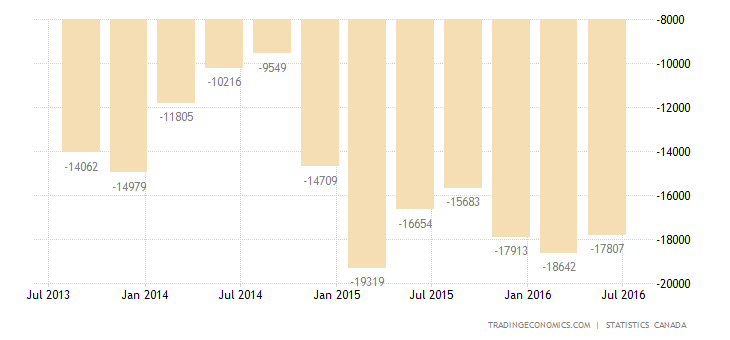 Canada Current Account Deficit at Nearly 6-Year High