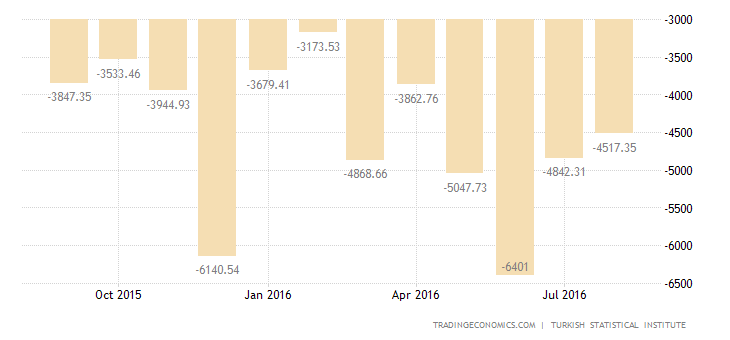 Turkey Trade Gap Narrows 32.5% YoY in July