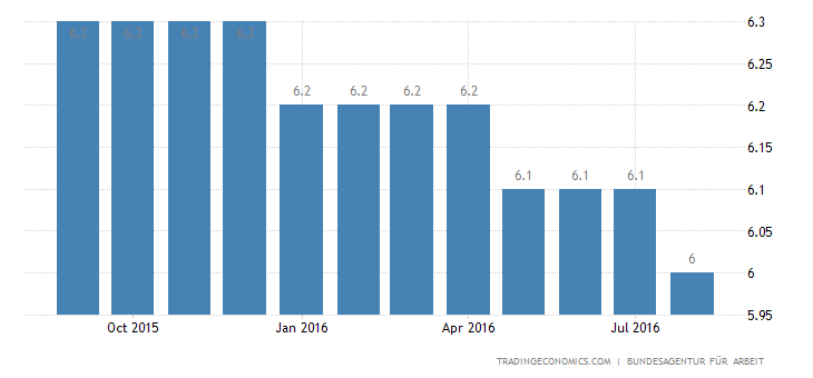 German Jobless Rate Edges Down to 4.2%