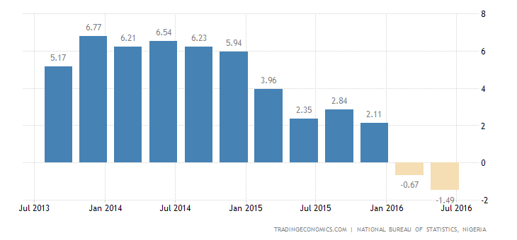 Nigerian Economy Shrinks 2.1% YoY in Q2