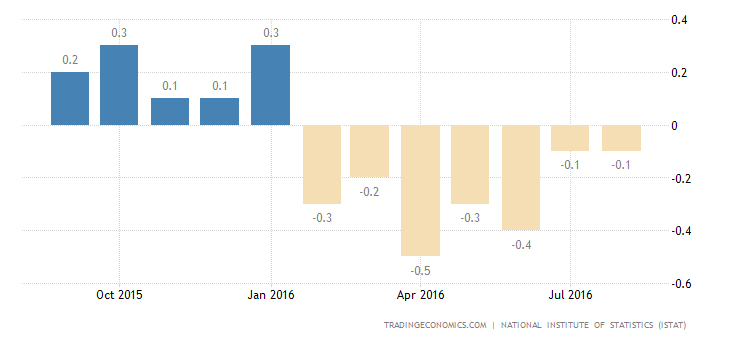 Italy Deflation Steady at 0.1% in August