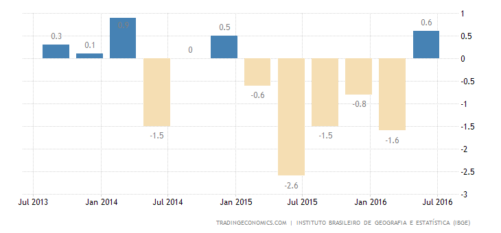 Brazil GDP Contracts 0.6% QoQ in Q2