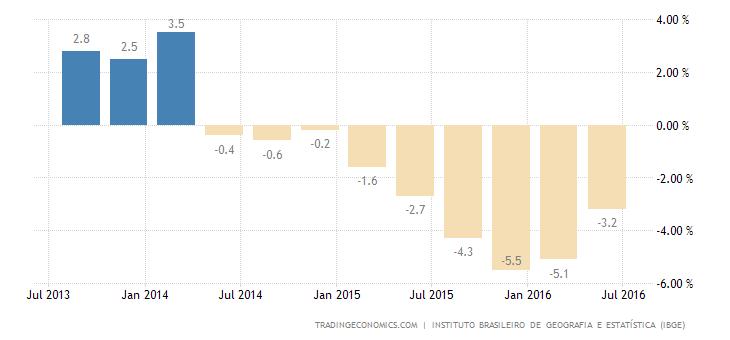 Brazil GDP Shrinks 3.8% YoY in Q2