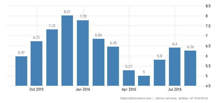 Kenya Inflation Rate Slows to 6.26% in July