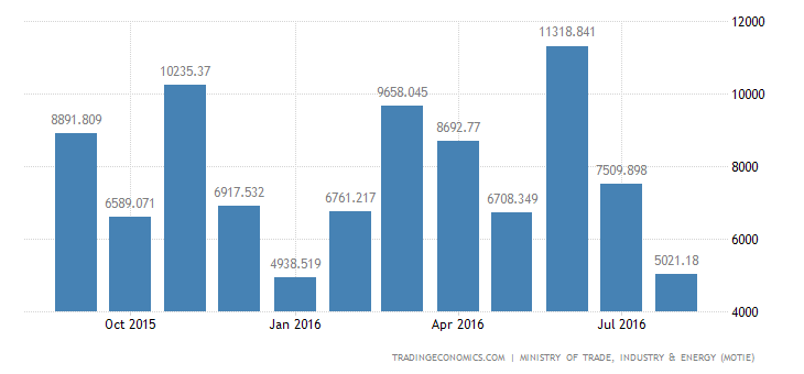 South Korea Trade Surplus Widens in August