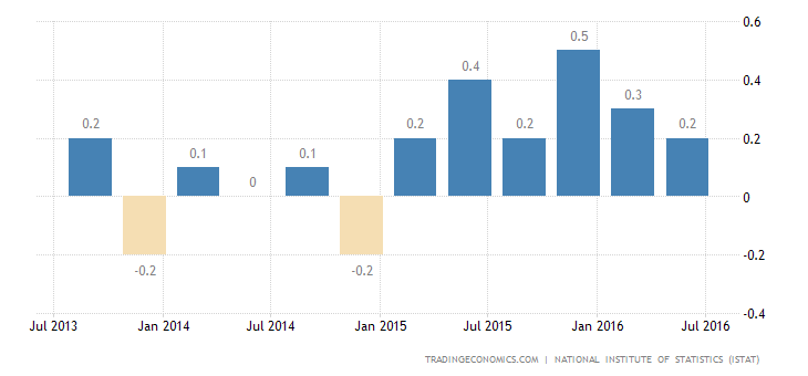Italian Economy Stalls in Q2
