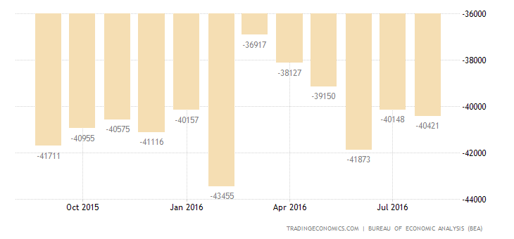 US Trade Deficit Narrows in July