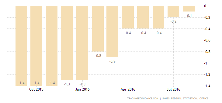 Switzerland Deflation Slows Further to 0.1% in August