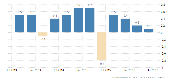 South Africa GDP Growth at 1-1/2-Year High in Q2