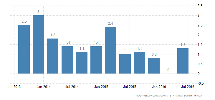 South Africa GDP Expands 0.6% YoY in Q2
