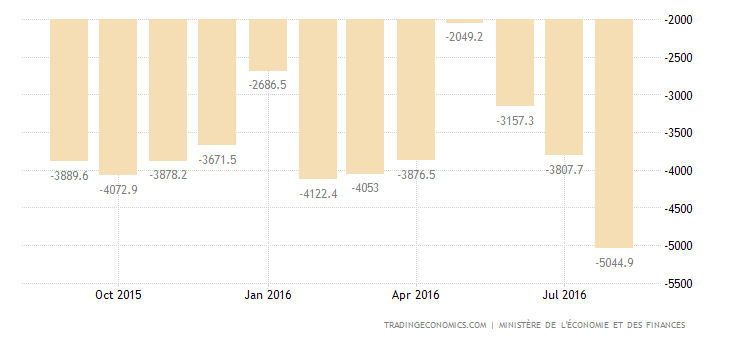 France Trade Deficit Largest in 3 Months