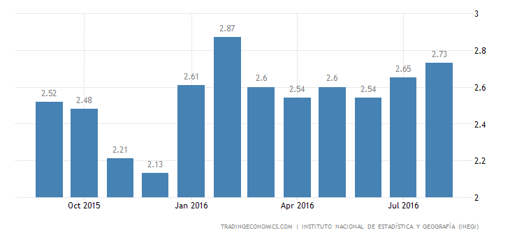 Mexico Inflation Rate Rises Slightly to 2.73% in August