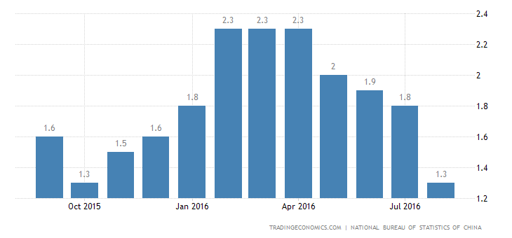 China Inflation Rate at 10-Month Low of 1.3%