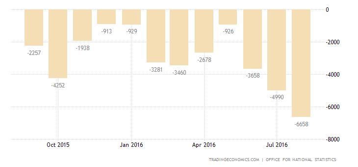 UK Trade Deficit Narrows as Exports Climb 1.9% MoM